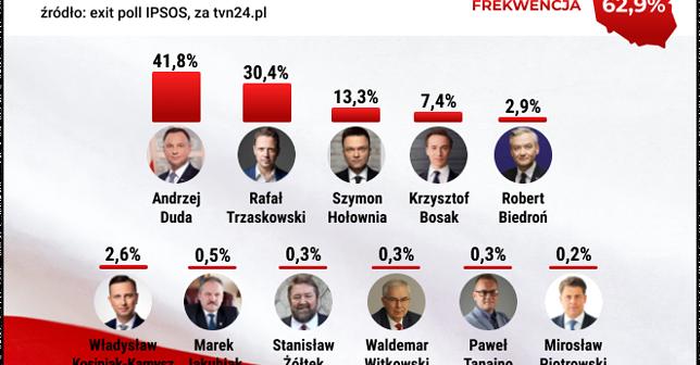 Wyniki wyborów prezydenckich 2020. Sondaż exit poll IPSOS.
